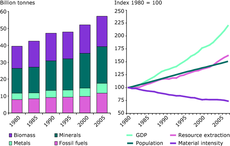https://www.eea.europa.eu/data-and-maps/figures/global-extraction-of-natural-resources/global-extraction-of-natural-resources/image_large