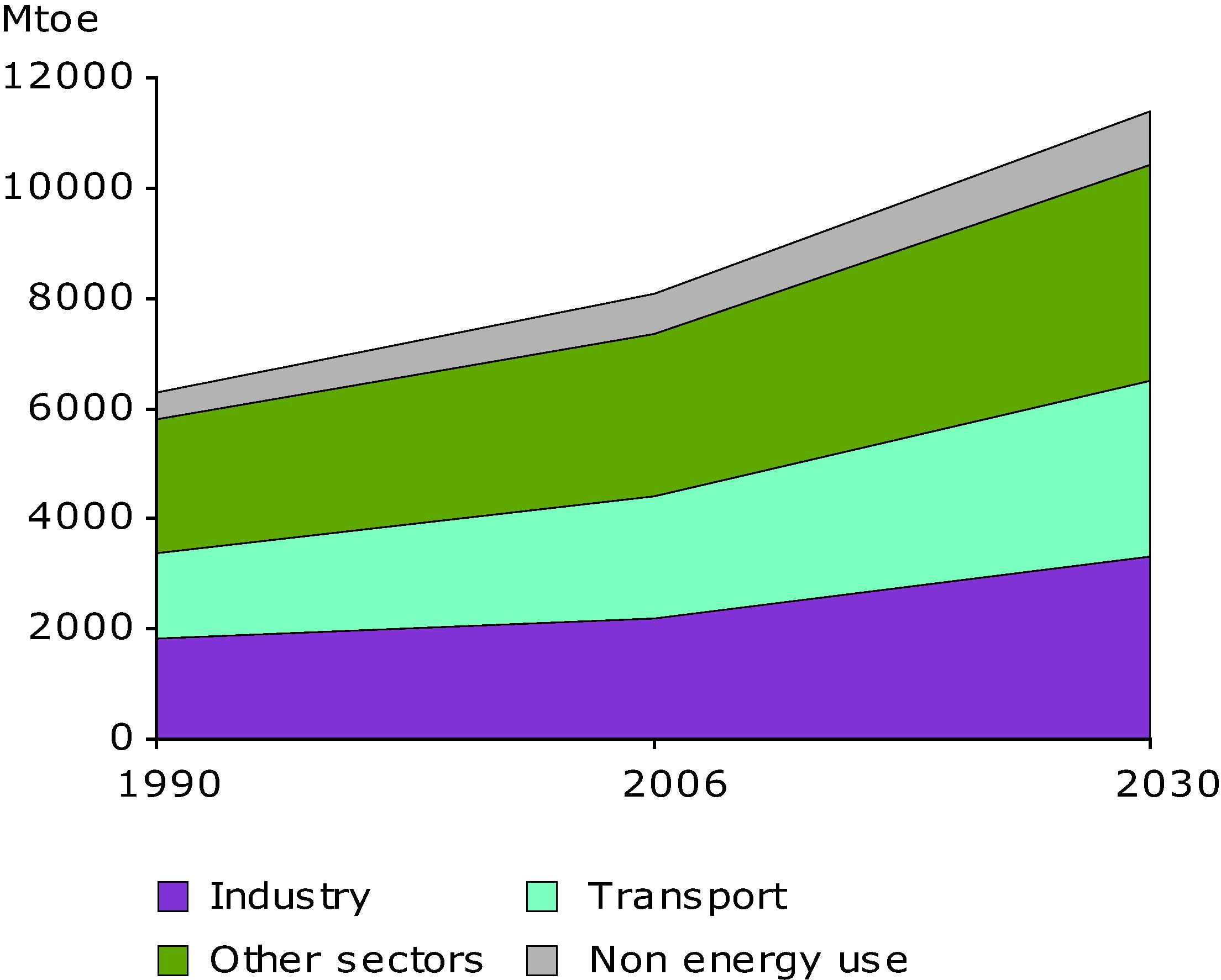 Global Final Energy Consumption 1990-2030