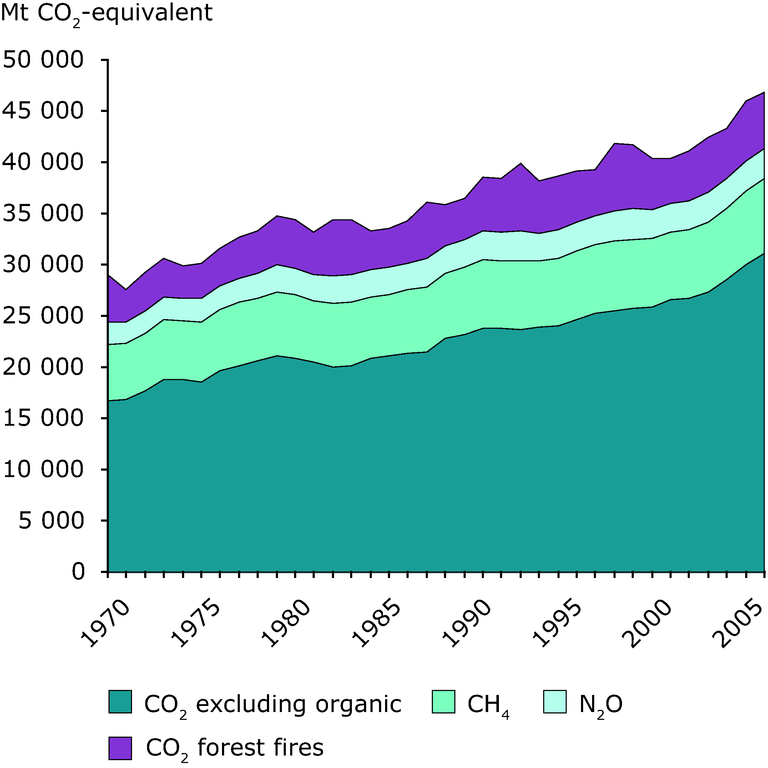 https://www.eea.europa.eu/data-and-maps/figures/global-greenhouse-gas-emissions-by/ccm124_fig2-3.eps/image_large
