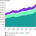 Global greenhouse gas  emissions by gas type, 1970–2005