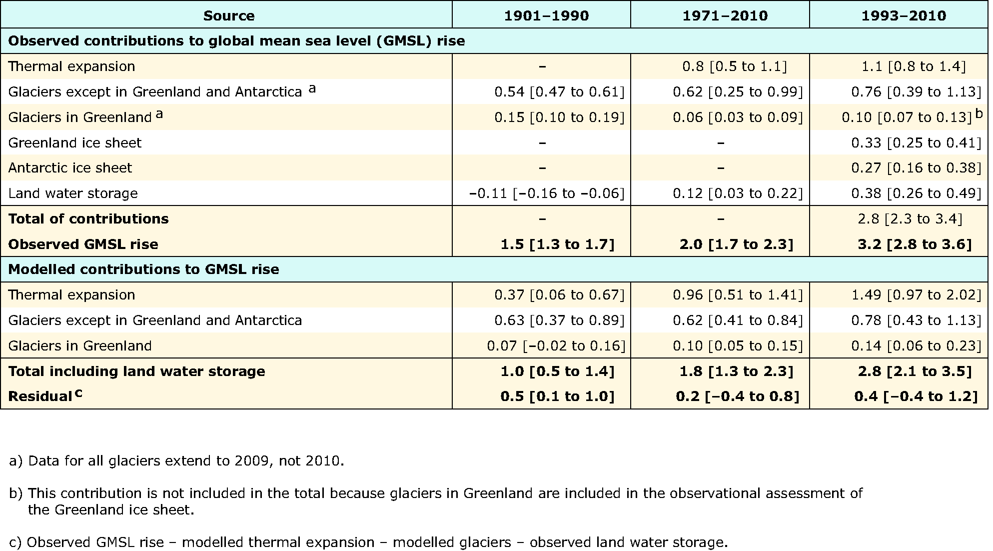 Contributions to global mean sea level budget