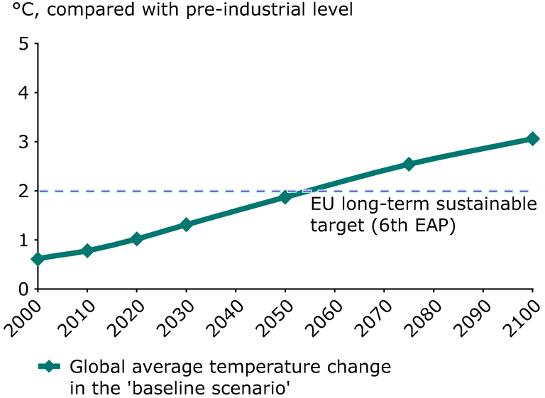 http://www.eea.europa.eu/data-and-maps/figures/global-temperature-change-2000-2100-baseline-scenario-compared-with-the-pre-industrial-level/figure-04-2.eps/image_large