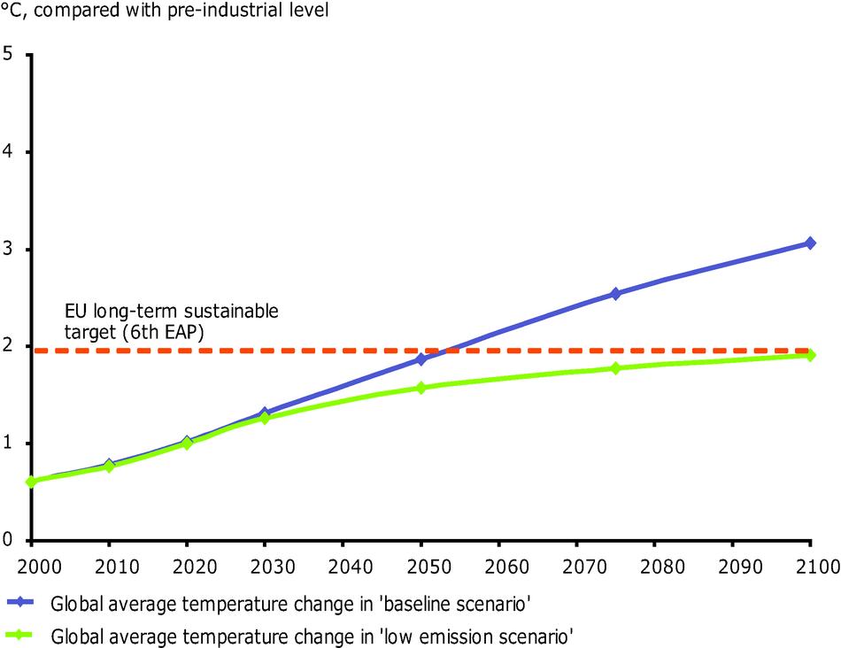 Global temperature change 2000-2100