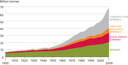 Global total material use by resource type