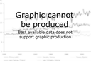 Graphic cannot be produced