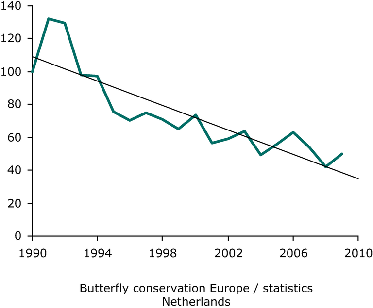 https://www.eea.europa.eu/data-and-maps/figures/grassland-butterflies-2014-population-index-1990/figure-2-4_sebi-assessment-report.eps/image_large