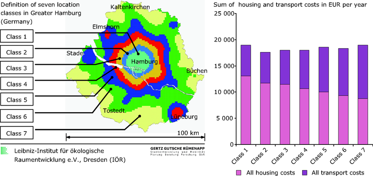 http://www.eea.europa.eu/data-and-maps/figures/greater-hamburg-germany-2014-modelled-costs-for-transport-and-housing-in-residential-areas/figure-2-9-quality-of-life-in-cities.eps/image_large