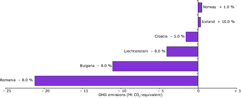 https://www.eea.europa.eu/data-and-maps/figures/greenhouse-gas-emission-targets-of-acceding-and-candidate-and-other-eea-countries-for-2008-2012-relative-to-base-year-emissions-under-the-kyoto-protocol/figure-2-3.eps/image_large