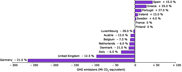 http://www.eea.europa.eu/data-and-maps/figures/greenhouse-gas-emission-targets-of-eu-15-member-states-for-2008-2012-relative/figure-2-1ver8.eps/image_large