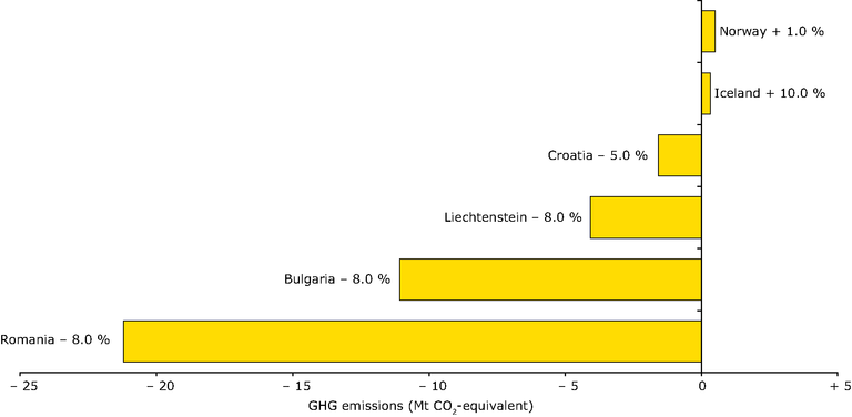 http://www.eea.europa.eu/data-and-maps/figures/greenhouse-gas-emission-targets-of-eu-acceding-and-other-eea-countries-for-2008-2012-relative-to-base-year-emissions-under-the-kyoto-protocol/figure-2-03-ghg-trends-and-projections.eps/image_large