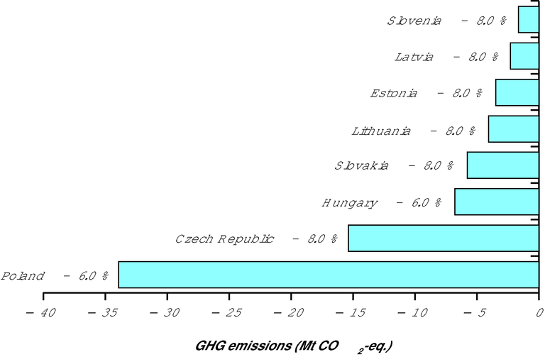 http://www.eea.europa.eu/data-and-maps/figures/greenhouse-gas-emission-targets-of-new-eu-member-states-and-acceding-countries-for-2008-12-relative-to-base-year-emissions-under-the-kyoto-protocol/figure-2-2.eps/image_large