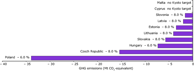 https://www.eea.europa.eu/data-and-maps/figures/greenhouse-gas-emission-targets-of-new-eu-member-states-for-2008-2012-relative-to-base-year-emissions-under-the-kyoto-protocol-1/figure-2-2.eps/image_large
