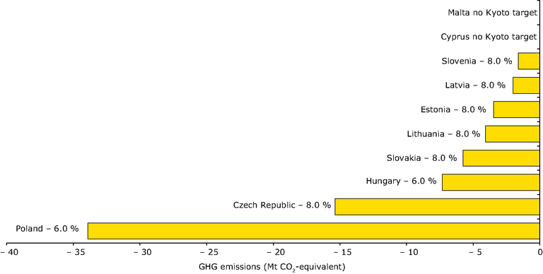 http://www.eea.europa.eu/data-and-maps/figures/greenhouse-gas-emission-targets-of-new-eu-member-states-for-2008-2012-relative-to-base-year-emissions-under-the-kyoto-protocol/figure-2-02-ghg-trends-and-projections.eps/image_large