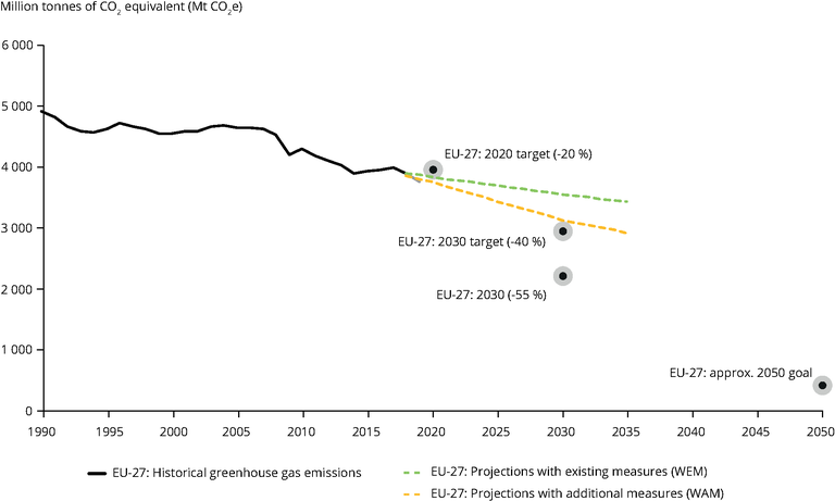 https://www.eea.europa.eu/data-and-maps/figures/greenhouse-gas-emission-targets-trends/122581_fig2-1-tp-greenhouse-gas_v06_cs6.eps/image_large