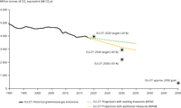 Greenhouse gas emission targets, trends, and Member States MMR projections in the EU, 1990-2050