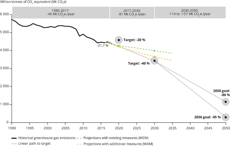 https://www.eea.europa.eu/data-and-maps/figures/greenhouse-gas-emission-trend-projections/109663_fig2-1-chart-greenhouse-gas.eps/image_large