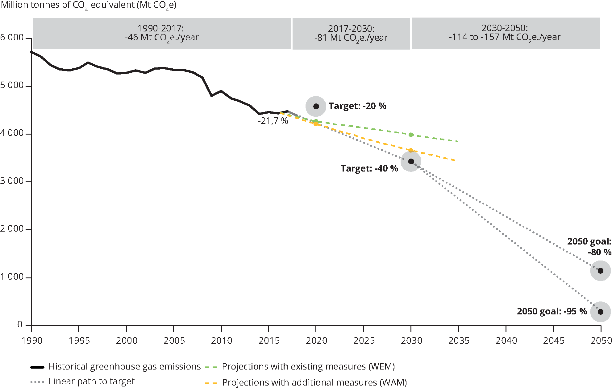 Greenhouse gas emission trend projections and target