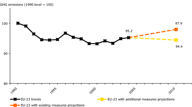 https://www.eea.europa.eu/data-and-maps/figures/greenhouse-gas-emission-trends-and-projections-for-eu-23-2/figure-3-01-ghg-trends-and-projections.eps/image_large
