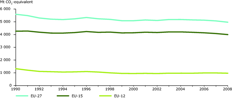 https://www.eea.europa.eu/data-and-maps/figures/greenhouse-gas-emission-trends-in/greenhouse-gas-emission-trends-in-1/image_large