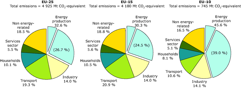 http://www.eea.europa.eu/data-and-maps/figures/greenhouse-gas-emissions-by-sector-in-2003-eu-25-eu-15-and-eu-10/figure_01.eps/image_large