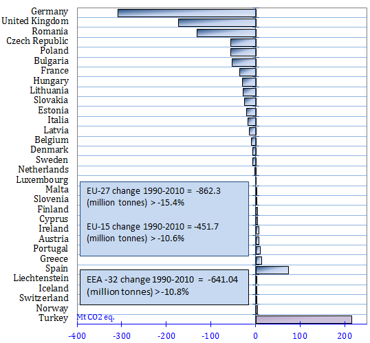 Greenhouse gas emissions in EEA-32 countries:  Change 1990 - 2010