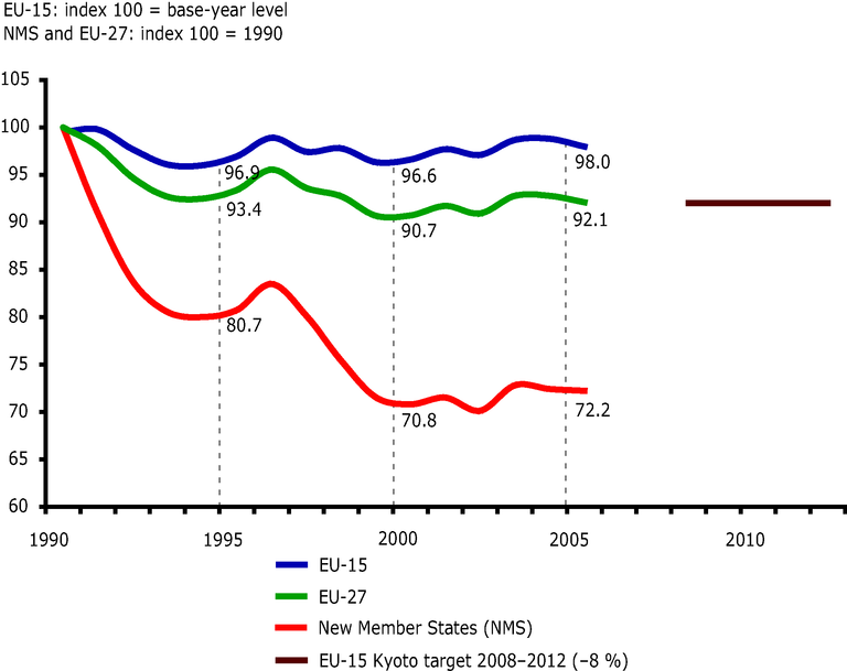 http://www.eea.europa.eu/data-and-maps/figures/greenhouse-gas-emissions-in-the-eu-27-the-eu-15-and-in-new-member-states-1990-2005-index-100-base-year-level-eu-15-or-1990-levels-eu-27-new-member-states/csi010-fig01_2007.eps/image_large