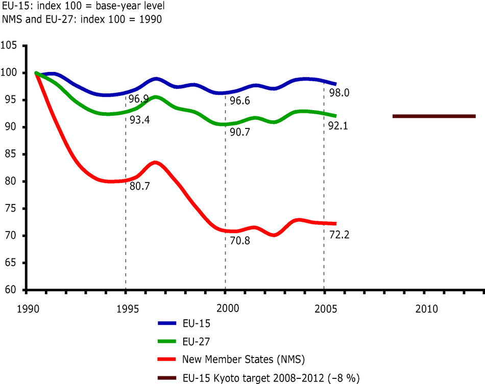 Greenhouse gas emissions in the EU-27, the EU-15 and in new Member States, 1990-2005, index 100 = base year level (EU-15) or 1990 levels (EU-27, new Member States)