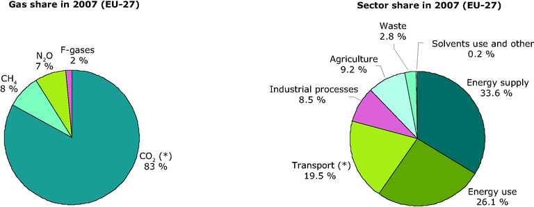 https://www.eea.europa.eu/data-and-maps/figures/greenhouse-gas-emissions-in-the-eu27-by-gas-and-sector-2007/figure-2-2-ghg-trends-and-projections-2009/image_large