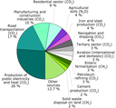 Greenhouse gas emissions in the EU‑27 by main source activity, 2007