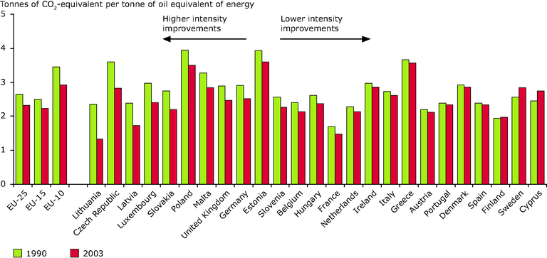 https://www.eea.europa.eu/data-and-maps/figures/greenhouse-gas-emissions-intensity-of-energy-consumption-by-country-in-1990-and-2003/figure_03.eps/image_large