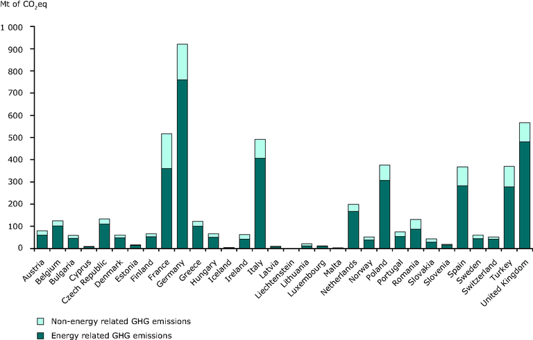 https://www.eea.europa.eu/data-and-maps/figures/greenhouse-gas-emissions-kyoto-gases-2/ener01_2009_fig3.jpg/image_large