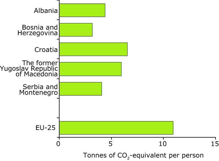 https://www.eea.europa.eu/data-and-maps/figures/greenhouse-gas-emissions-per-capita-2004/greenhouse-gas-emissions-per-capita/image_large