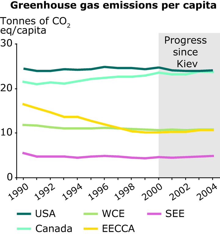 https://www.eea.europa.eu/data-and-maps/figures/greenhouse-gas-emissions-per-capita/annex-3-cc-ghg-capita.eps/image_large