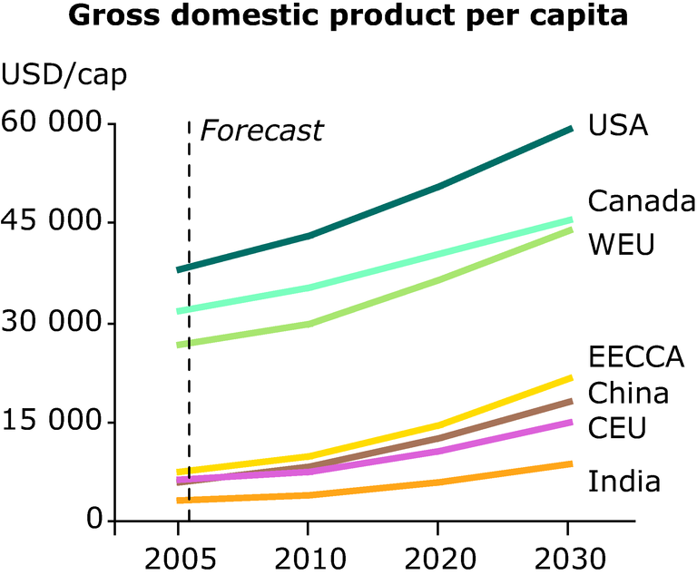 http://www.eea.europa.eu/data-and-maps/figures/gross-domestic-product-per-capita/annex-3-socio-econ-outlook-gdp.eps/image_large