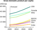 Gross domestic product per capita