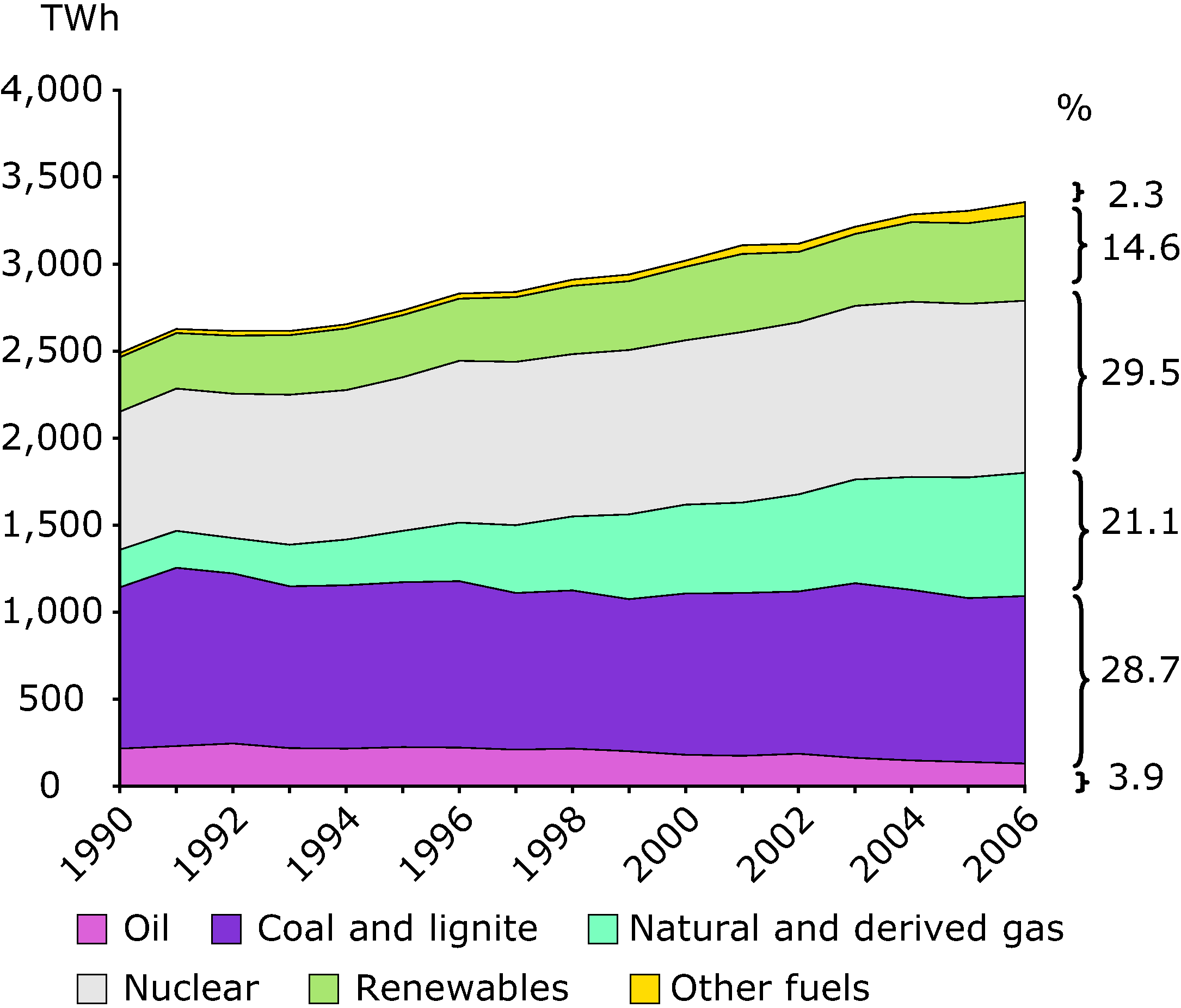 Gross electricity production by fuel, EU-27