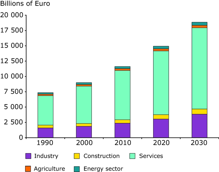 https://www.eea.europa.eu/data-and-maps/figures/gross-value-added-by-sectors-1990-2030/figure-03-4.eps/image_large