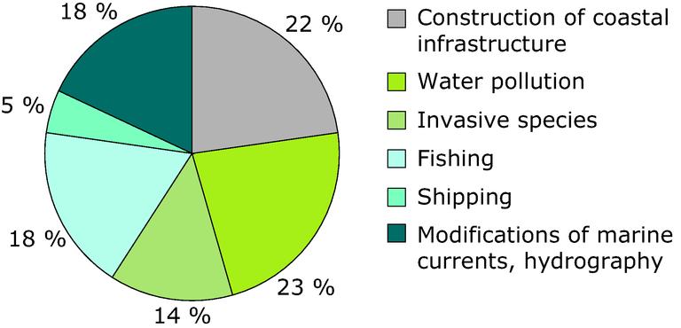 https://www.eea.europa.eu/data-and-maps/figures/grouped-threats-to-posidonia-oceanica/grouped-threats-to-posidonia-oceanica/image_large