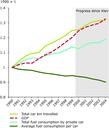 Growth in private car travel versus fuel efficiency in EU-15