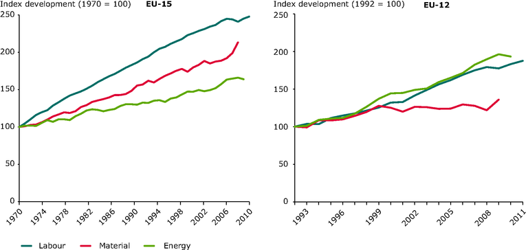 https://www.eea.europa.eu/data-and-maps/figures/growth-in-the-productivity-of-1/rw107_fig2-6.eps/image_large
