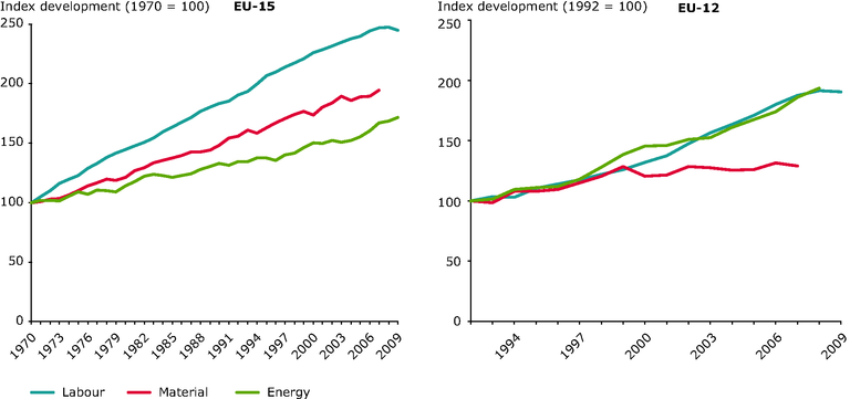 http://www.eea.europa.eu/data-and-maps/figures/growth-in-the-productivity-of/rw107_fig2-6.eps/image_large
