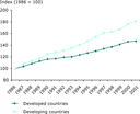 Growth of GDP in developed and developing countries