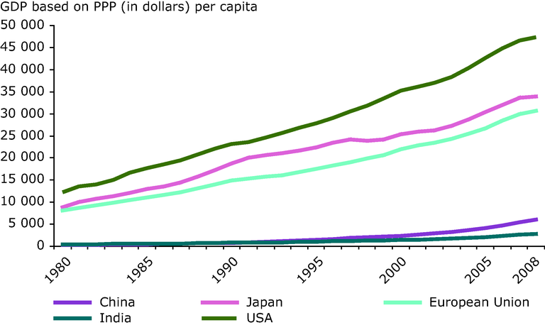 http://www.eea.europa.eu/data-and-maps/figures/growth-of-gdp-per-capita/growth-of-gdp-per-capita/image_large