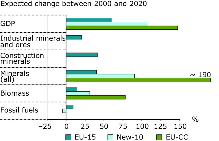 http://www.eea.europa.eu/data-and-maps/figures/growths-in-quantities-of-material-flow-and-gdp-2020-2000/figure-03-11.eps/image_large