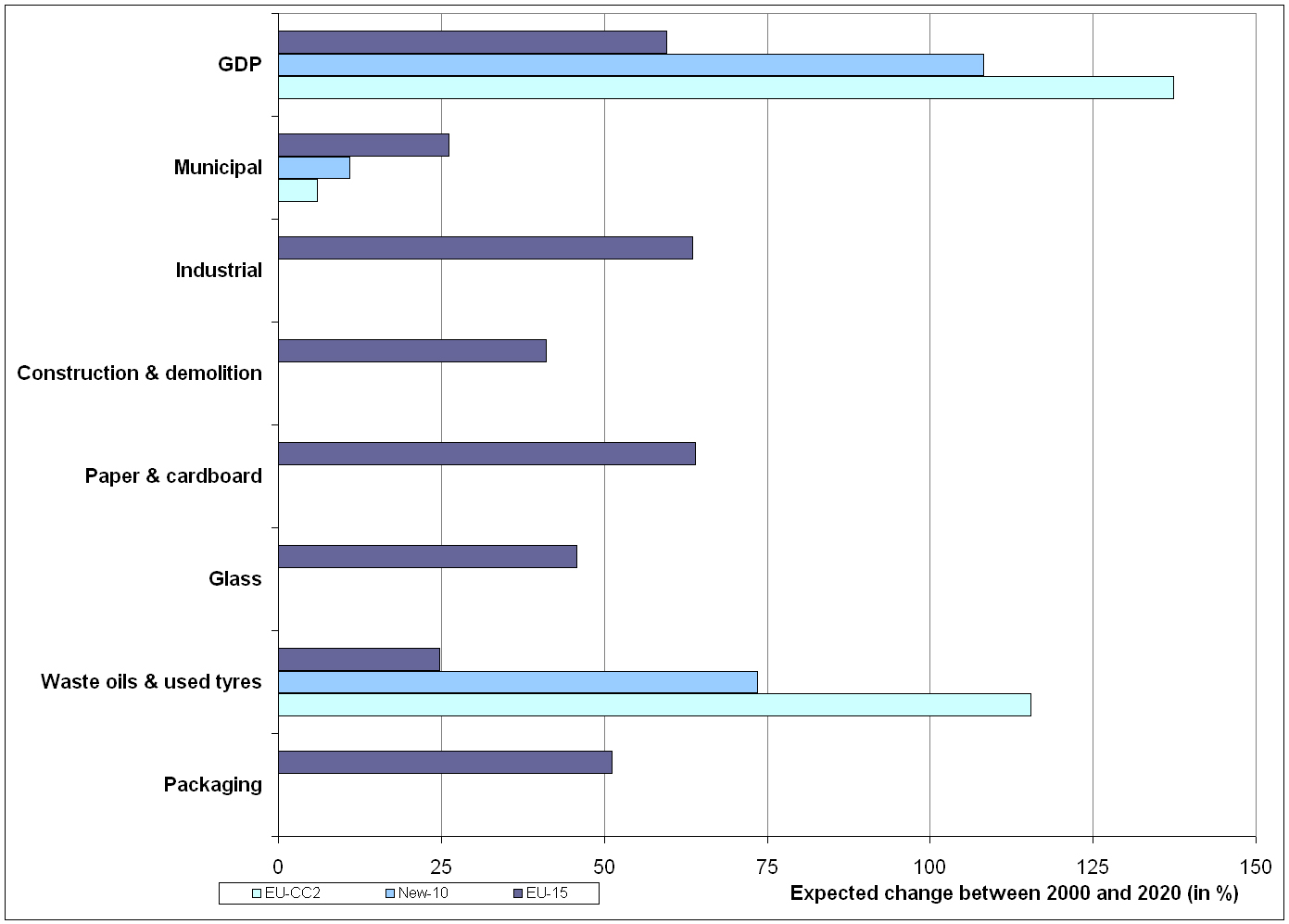 Growths in waste quantities and GDP (2020/2000)