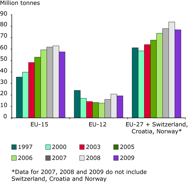 http://www.eea.europa.eu/data-and-maps/figures/hazardous-waste-generation-in-the-1/rw120_fig3-4.eps/image_large