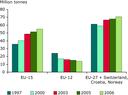 Hazardous waste generation in the EU-15, EU-12 and in EU-27 plus Norway, Switzerland, and Croatia, 1997 to 2006