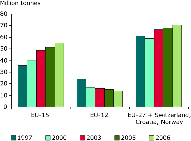 http://www.eea.europa.eu/data-and-maps/figures/hazardous-waste-generation-in-the/rw120_fig3-4.eps/image_large