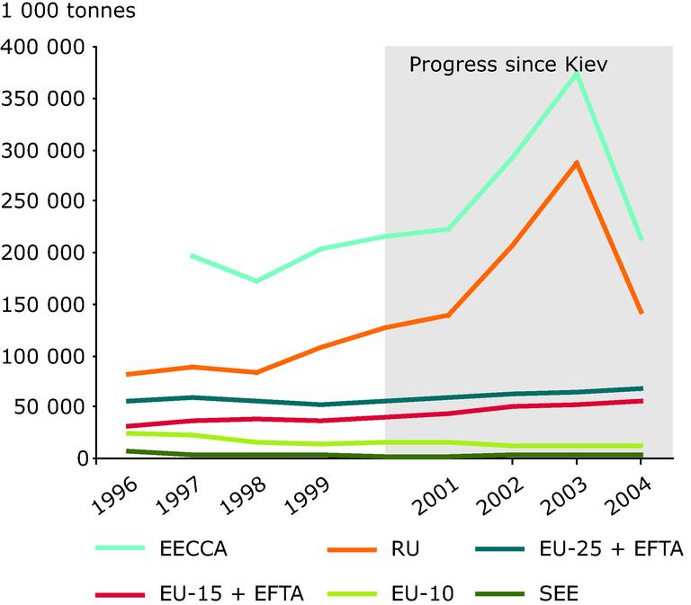 http://www.eea.europa.eu/data-and-maps/figures/hazardous-waste-generation/chapter-6-figure-6-21-belgrade.eps/image_large
