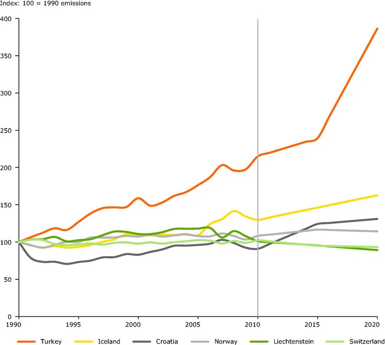 https://www.eea.europa.eu/data-and-maps/figures/historic-ghg-trends-and-emission-1/historic-ghg-trends-and-emission/image_large